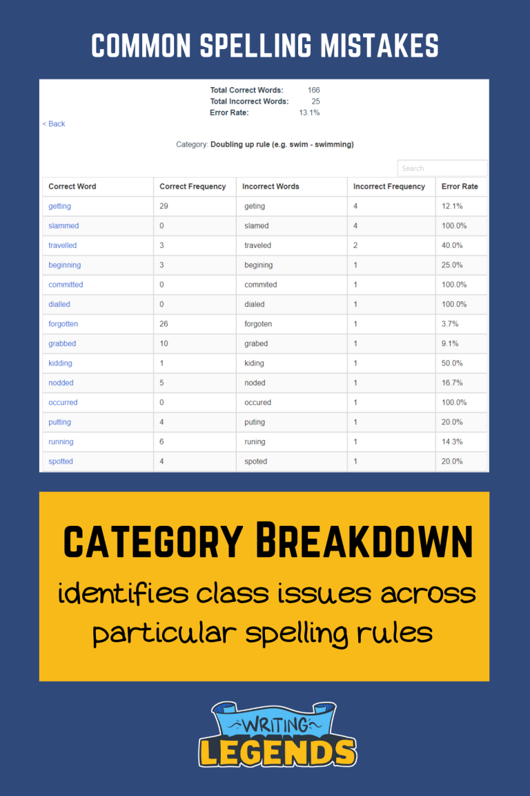 Writing Legends - Spelling Analytics - Category Breakdown