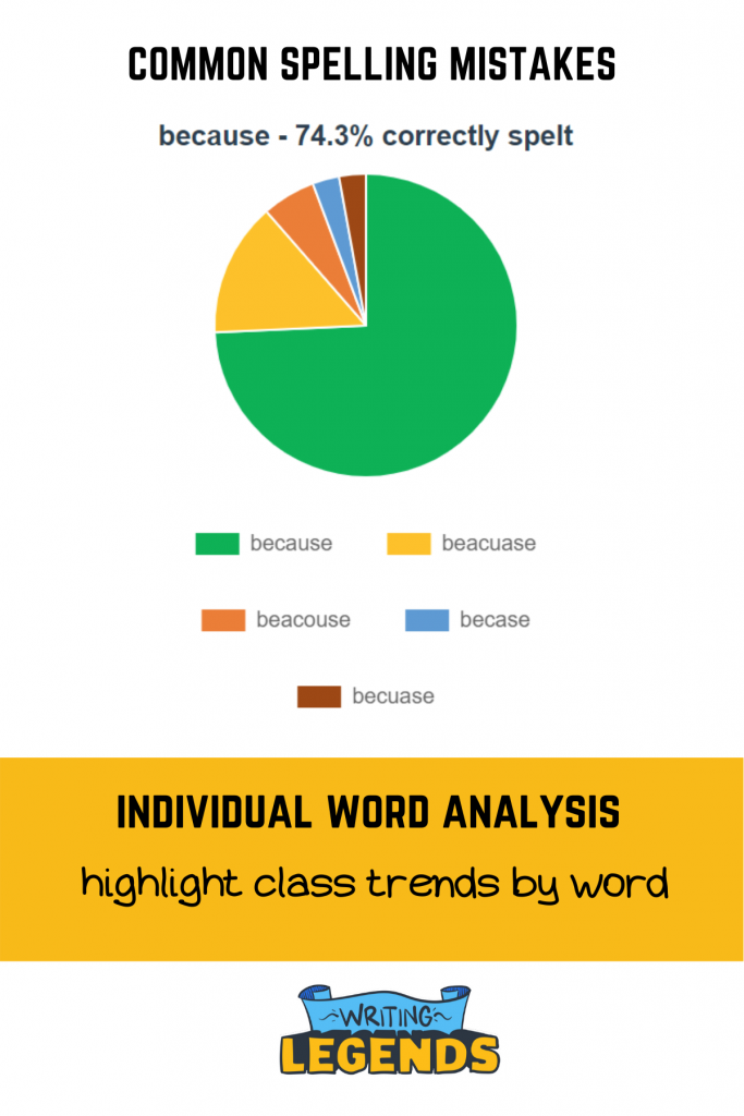 Writing Legends - Spelling Analytics - Common Mistakes