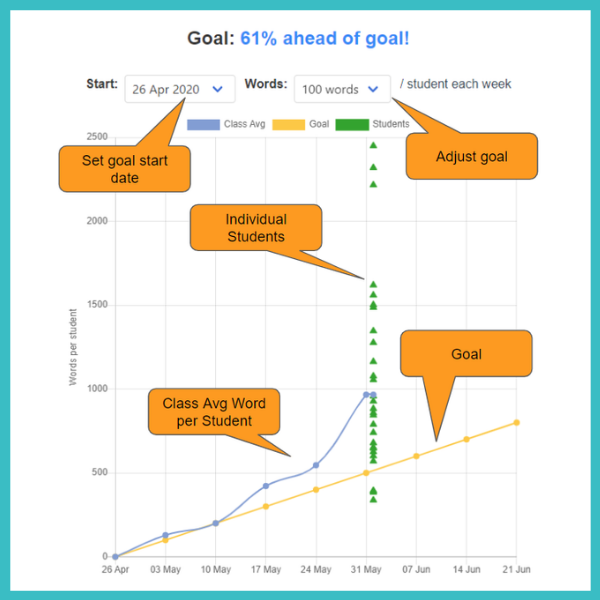 Goal setting by teachers