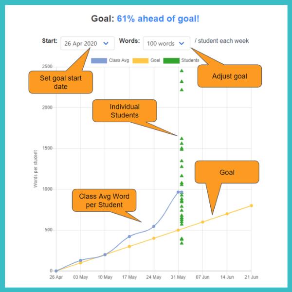 Goal setting by teachers